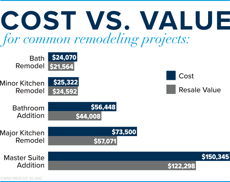Cost vs. Value Chart for Common Remodeling Projects
