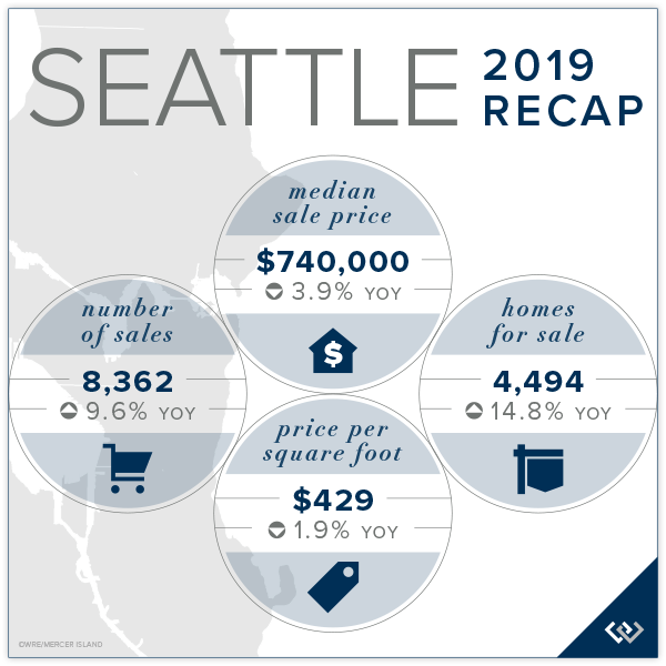 Seattle Market Recap