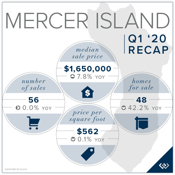 Mercer Island Q1 2020 Recap