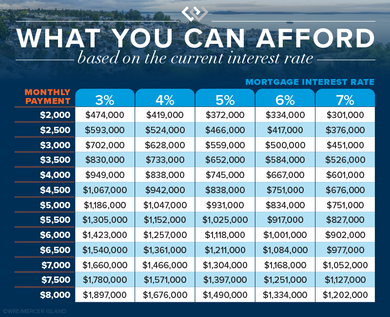 What you can afford based on the current interest rate..