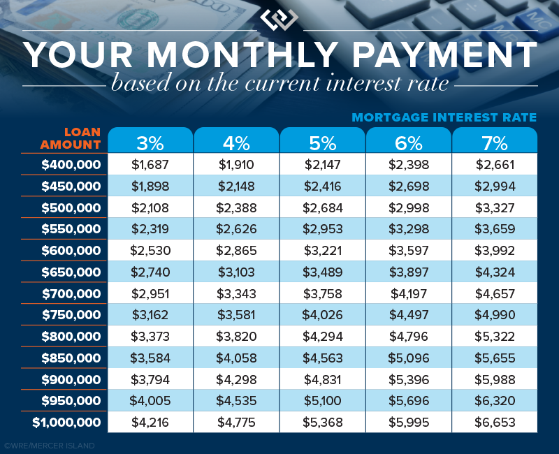 Your monthly payment based on the current interest rate