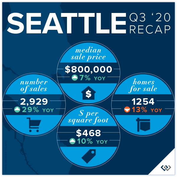 Seattle Recap