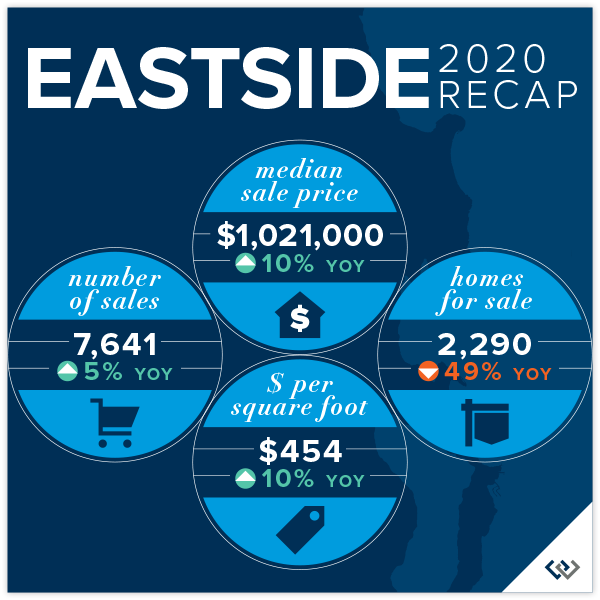 Eastside Recap