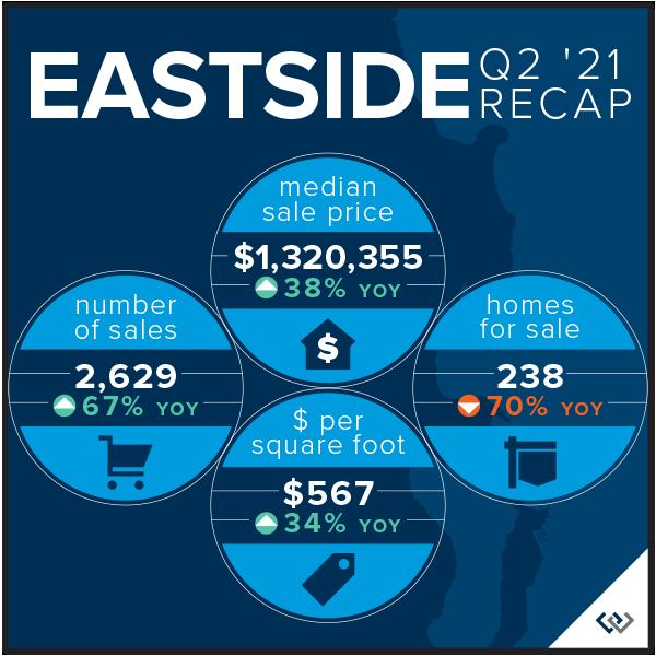Eastside Recap