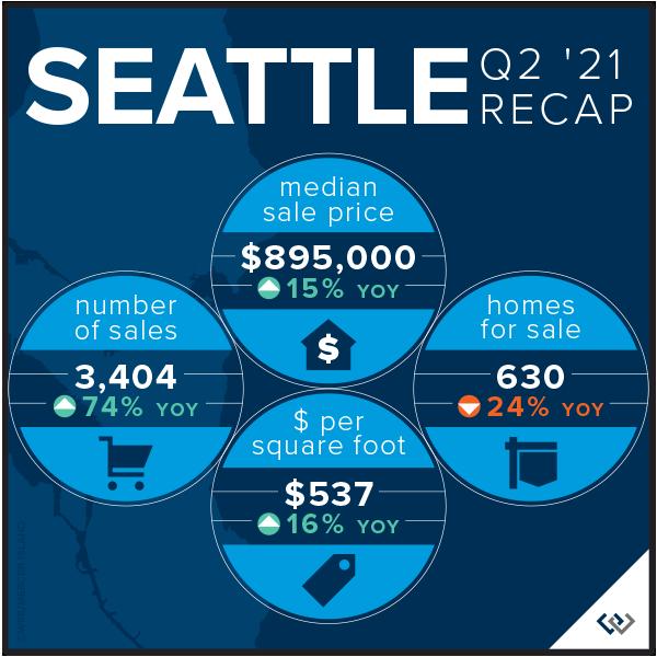 Seattle Recap